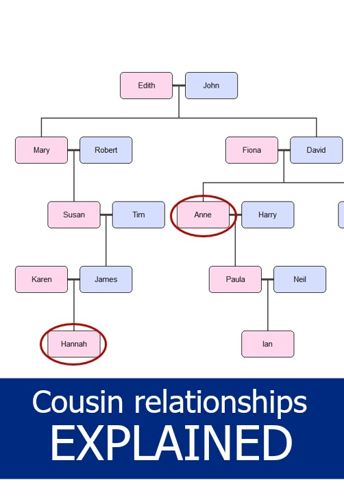 Cousin relationships explained little hearts big love ccuart