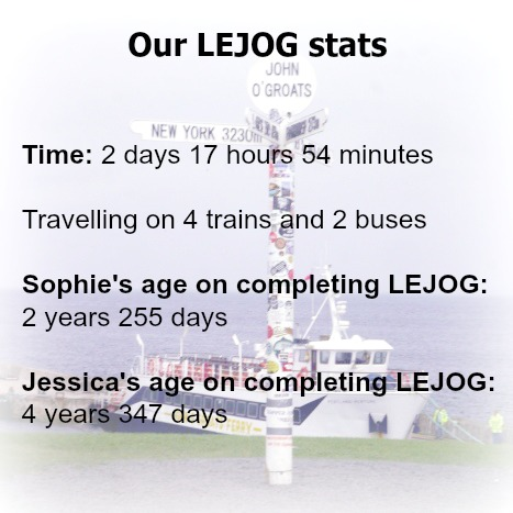 "Background picture of the John O'Groats sign with the text ""Our LEJOG stats: Time: 2 days 17 hours 54 minutes; Travelling on 4 trains and 2 buses; Sophie's age on completing LEJOG - 2 years 255 days; Jessica's age on completing LEJOG - 4 years 347 days"""
